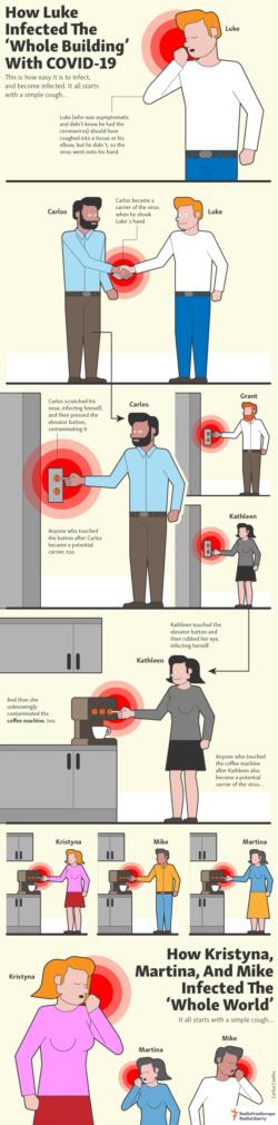 Infographic - Spreading COVID