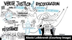 """""""Правда, справедливость и примирение"""". Рисунок, схематически изображающий основные темы парижского семинара"""