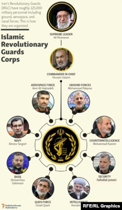 Who is who in the Islamic Revolutionary Guards Corps