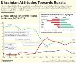 Ukrainian Attitudes Towards Russia