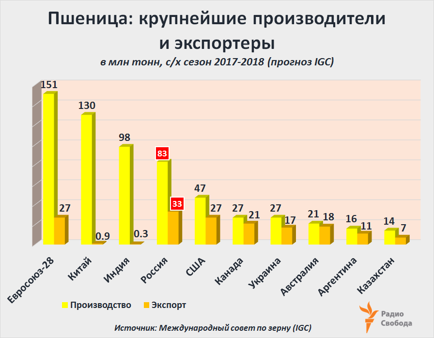 Russia-Factograph-Wheat-Production-Export-Russia-World-2017-2018