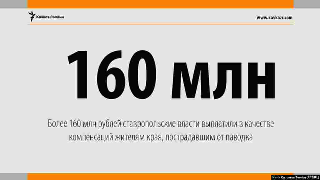 19.06.2017 //Власти Ставрополья сообщили о выплате компенсаций 1,5 тысячам жителей.