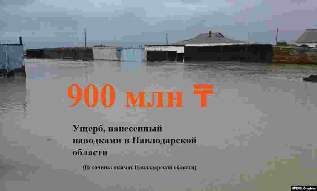 В Павлодарской области из-за паводков оказались подтопленными десятки жилых домов, размыты автодороги республиканского и местного значения.