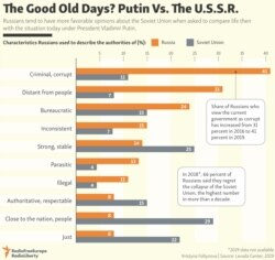 INFOGRAPHIC: The Good Old Days? Putin Vs. The U.S.S.R. updated
