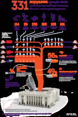 Інфографіка сайту «Чесно» (www.chesno.org)