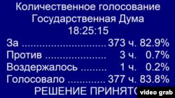 Табло с результатами голосования в Думе по спорному законопроекту о преподавании родных языков в школах. Москва, 19 июня 2018 года.