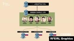 За Green Family Ltd стоять давні бізнес-партнери Зеленського та Тімур Міндіч, соратник Коломойського