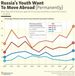 INFOGRAPHIC: Russia's Youth Want To Move Abroad (Permanently)