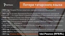 Потери татарского языка после 2000 года