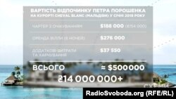 Вартість відпочинку Петра Порошенка на курорті Cheval Blanc (Мальдіви) у січні 2018 року, підрахунки «Схем»
