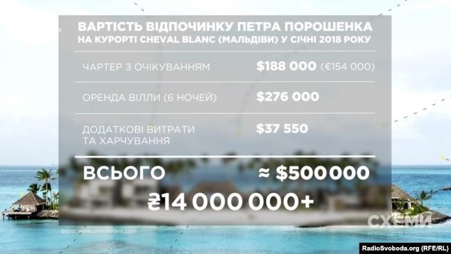 Вартість відпочинку Петра Порошенка на курорті Cheval Blanc (Мальдіви) у січні 2018 року