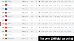 ФИФАнын жаңы рейтинги