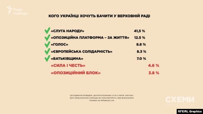 Дані щодо електоральних вподобань українців за результатами опитування Центру Разумкова