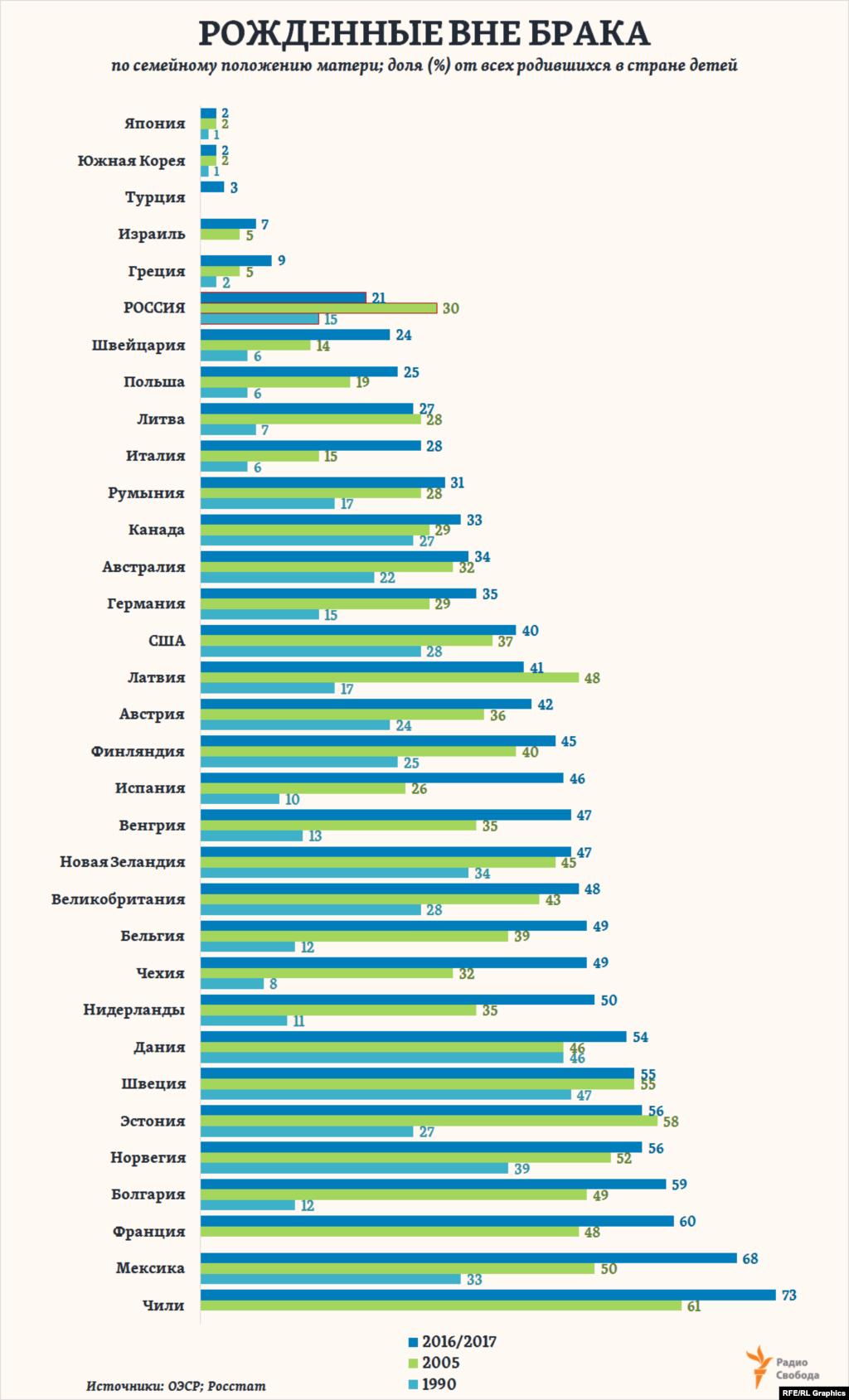 Всего за четверть века в Европе доля детей, рожденных вне зарегистрированного их родителями брака, выросла в 1,5 раза и в 2017 году составила в среднем почти 43% от всех родившихся (вдвое больше, чем в России). И продолжает расти. На этом фоне Россия оказывается единственной страной в регионе, где эта доля за последние 15 лет резко сократилась. Однако среди стран Организации экономического сотрудничества и развития есть и такие, в которых доля детей, рожденных вне брака, составляет считанные проценты