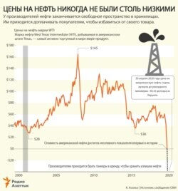 Infographic - Oil Prices - RU