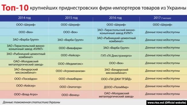 Інфографіка: www.rise.md