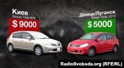 Різниця між цінами на автомобілі у Києві та в окупованих Донецьку і Луганську