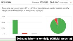 Referendumun nəticələri