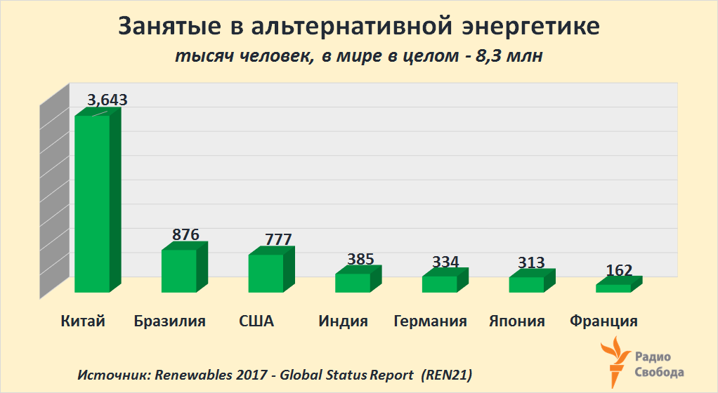 Russia-Factograph-Renewables-Employment-World-2016