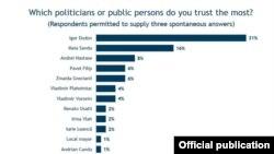 Topul încrederii în politicieni