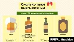 «Кыргызстандыктар канча ичимдик ичет?» деген орус тилиндеги материалдын инфографикасы.