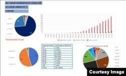 Strategic communication group, the latest data COVID-19