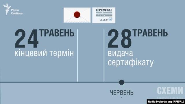ТОВ «Консалтінг центр», згідно з реєстром оцінювачів, отримало сертифікат оцінювача через 4 дні після завершення конкурсу, в якому товариство перемогло