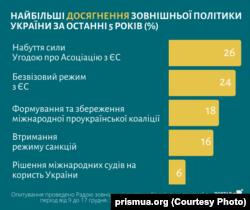 «Українська призма»: головні досягнення у міжнародній політиці