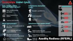 Dəm qazı ilə bağlı məsləhət, infoqrafika
