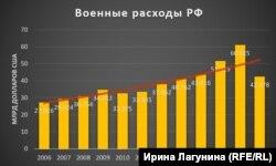 Інфографіка російської редакції Радіо Свобода