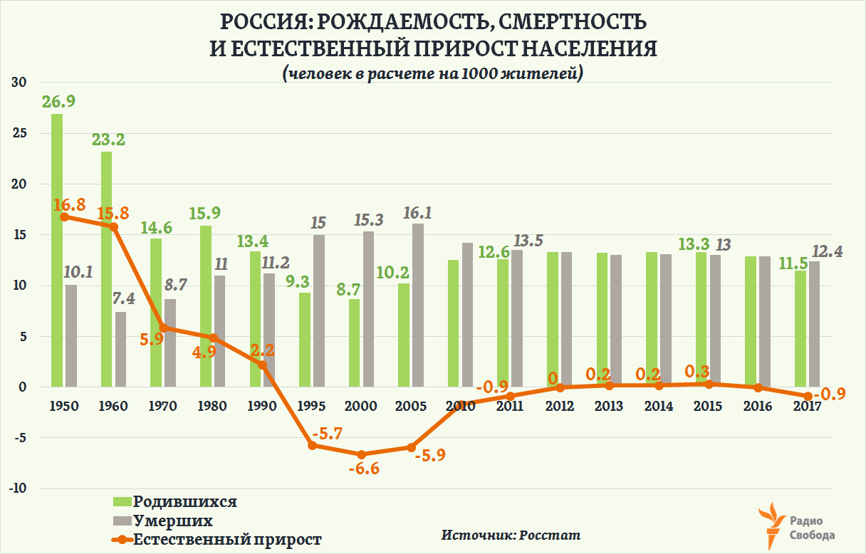 Russia-Factograph-Population-Change Rates-Russia-1950-2017