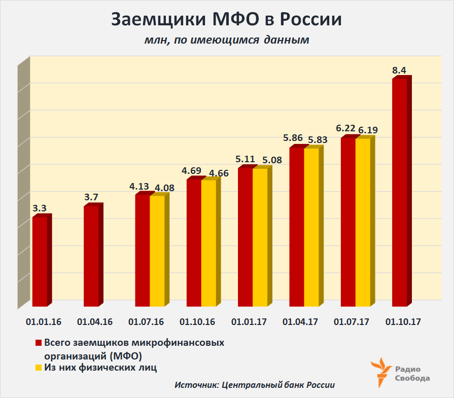Russia-Factograph-Russia-MicroFinancing-Total