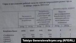 Спрос и предложение рабочей силы в Крыму