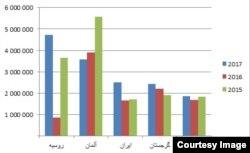 پنج کشور عمده منبع درآمد توریستی ترکیه، منبع: آمارهای رسمی وزارت فرهنگ و گردشگری ترکیه
