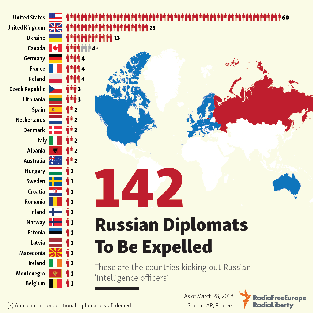 Russia announced the expulsion of diplomats from several countries