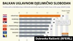 Izveštaj Fridom hausa o medijskim slobodama na Zapadnom Balkanu