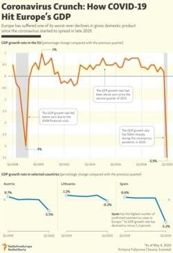 INFOGRAPHIC: Coronavirus Crunch: How COVID-19 Hit Europe's GDP