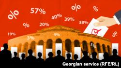 Грузияда парламент сайловларида ҳукмрон партия энг овоз тўплади.