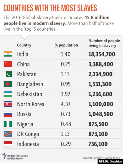 global slavery index