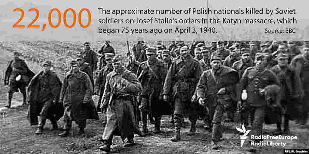 Около 22 тысяч поляков было расстреляно военнослужащими НКВД по приказу Иосифа Сталина в Катыни под Смоленском 3 апреля 1940 года.