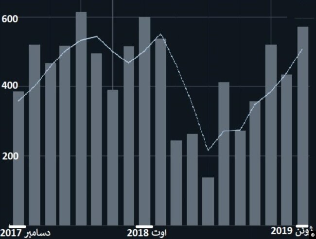 نمودار صادرات گاز مایع از ایران