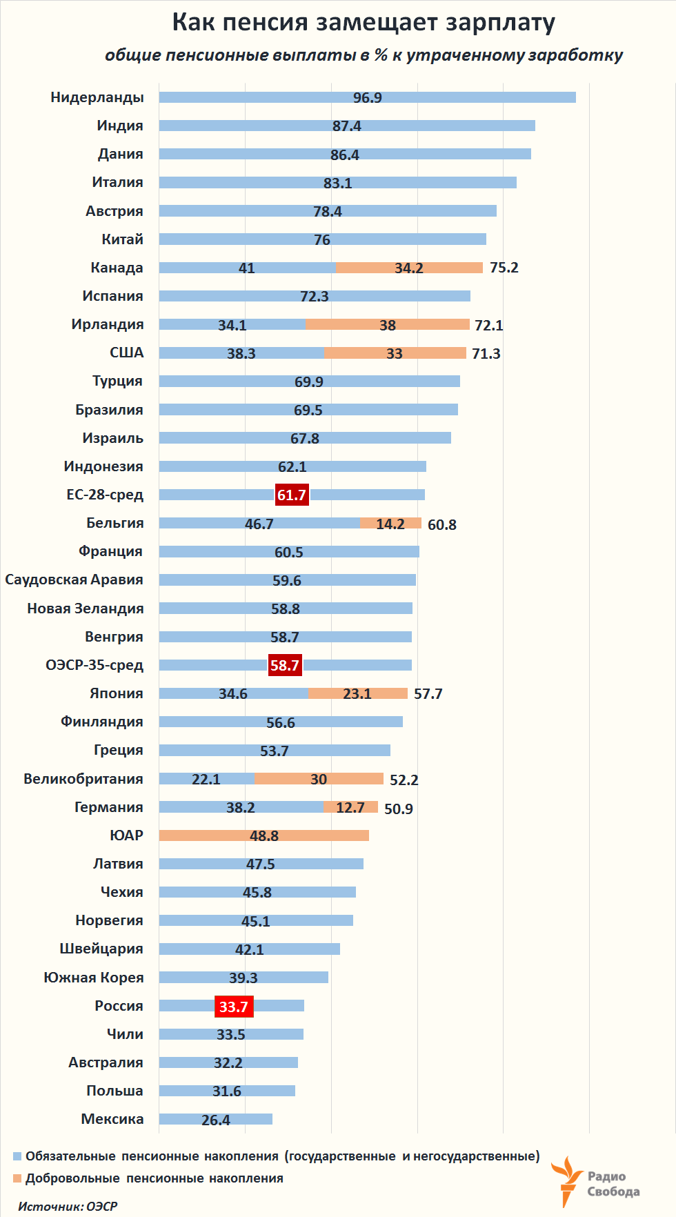 Russia-Factograph-Pensions-Replacement-OECD-Russia-2017