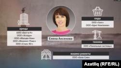 Елена Аксенова бизнесы