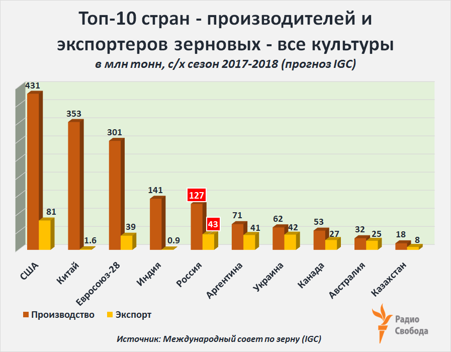 Russia-Factograph-Grains-Total-Production-Export-Russia-World-2017-2018