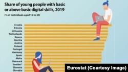 Clasament competențe digitale 2019 Eurostat
