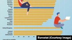 Clasament competențe digitale 2019 - Eurostat