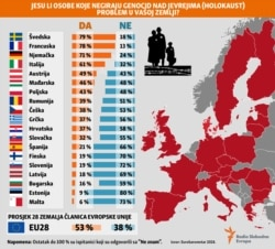 Infographic - Genocide denial in EU, Balkan service, January, 2020