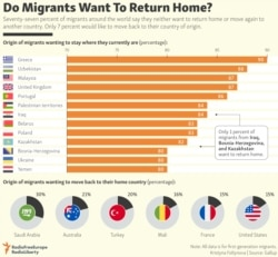 INFOGRAPHIC: Do Migrants Want To Return Home