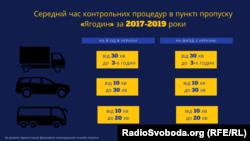 Середній час проходження контрольних процедур в пункті пропуску «Ягодин» за 2017–2019 роки