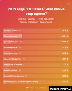 """Вконтакте"" сораштыруы нәтиҗәләре"